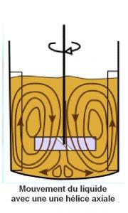 melangeur electrique