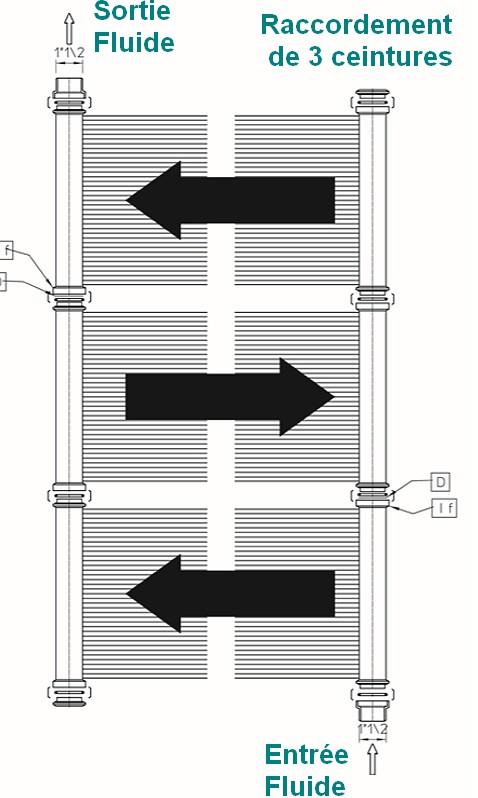Raccordement de 3 ceintures